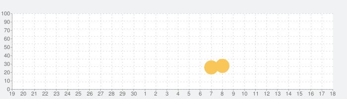 Shoal of fishの話題指数グラフ(5月18日(火))