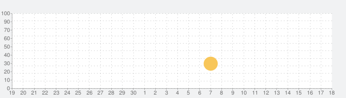Blackthorn Castle 2の話題指数グラフ(5月18日(火))