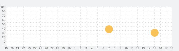 ЛитРес: Читай и Слушай онлайнの話題指数グラフ(10月18日(月))