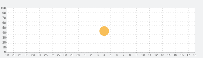 Tayasui Creative Pack 3の話題指数グラフ(10月18日(月))