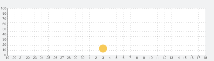 Jakarta Airport (CGK) + Radarの話題指数グラフ(10月18日(月))