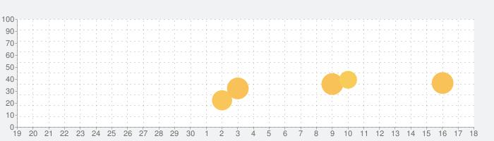 G-FOOT(ジーフット)-ASBee(アスビー)でお得に!の話題指数グラフ(10月18日(月))