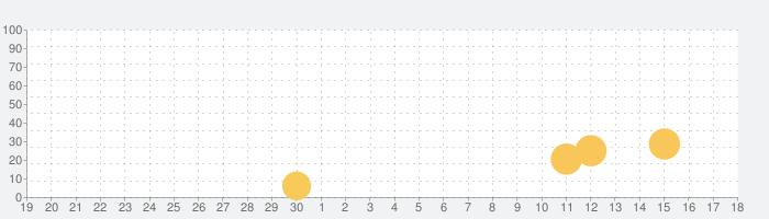 [グリパチ]南国育ちスペシャルの話題指数グラフ(10月18日(月))