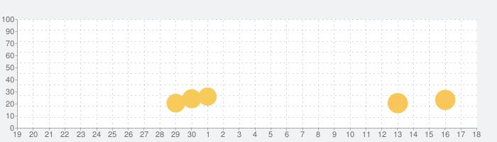 三国志ロワイヤル アリーナ - サンアリの話題指数グラフ(5月18日(火))