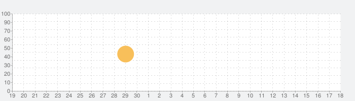 Pindoo RSSの話題指数グラフ(10月18日(月))