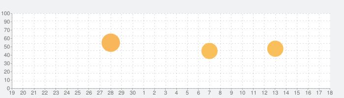 7notes SPの話題指数グラフ(10月18日(月))