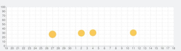 ビビッターの話題指数グラフ(5月18日(火))