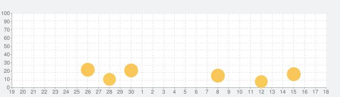 似顔絵アプリ - アバター作成の話題指数グラフ(10月18日(月))