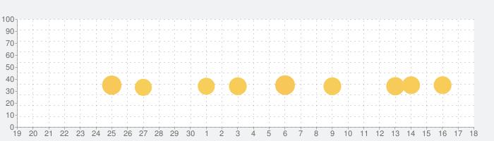 パウ・パトロールレスキューワールドの話題指数グラフ(10月18日(月))