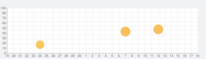 しゃべっての話題指数グラフ(10月18日(月))
