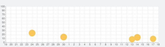 恐竜海賊船 - 子供向けゲームの話題指数グラフ(10月18日(月))
