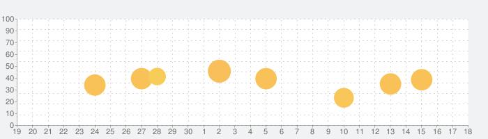 携程旅行-订酒店机票火车票の話題指数グラフ(10月18日(月))