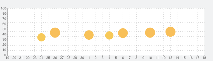 WEBGYM 運動の習慣化をサポート!の話題指数グラフ(5月18日(火))