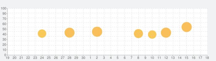 自宅にいながら世界旅行:ライブカメラとタイムラプスの話題指数グラフ(10月18日(月))