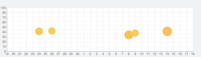 ソニーの電子書籍 Reader™の話題指数グラフ(10月18日(月))