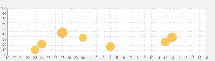 Dalgonaの話題指数グラフ(5月18日(火))