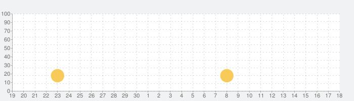 デジケットビューアの話題指数グラフ(10月18日(月))