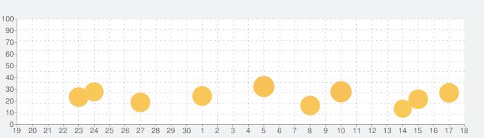 Shuttle Sticker for LINEスタンプ作成の話題指数グラフ(10月18日(月))