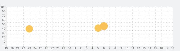奇妙なスパイダーゲーム: オフラインゲーム miami スパイダーマンのゲーム 2020の話題指数グラフ(10月18日(月))