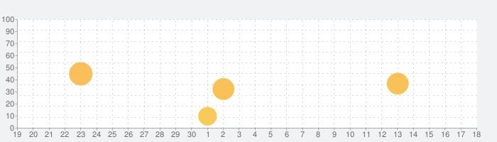 セキュアなモバイル VPN: Surfsharkの話題指数グラフ(10月18日(月))