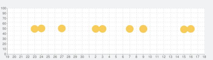 auサービスToday-お得な情報満載のポータルアプリの話題指数グラフ(10月18日(月))
