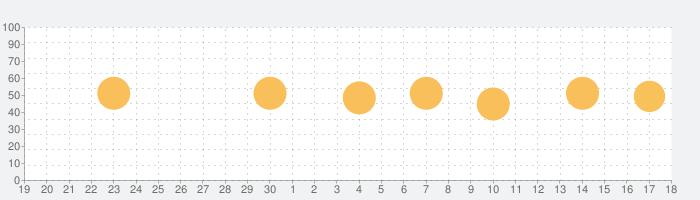 Ground Newsの話題指数グラフ(5月18日(火))