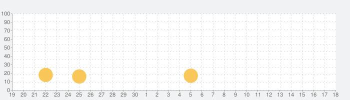 脳トレゲーム with プチプチ, プチ記憶の話題指数グラフ(5月18日(火))