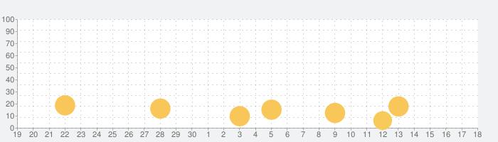 トレすごタウンの話題指数グラフ(5月18日(火))