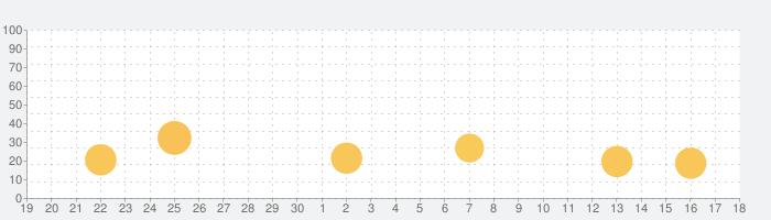 はてなブックマークの話題指数グラフ(10月18日(月))