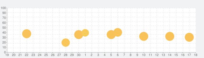 コネスト韓国地下鉄路線図・乗換検索の話題指数グラフ(10月18日(月))
