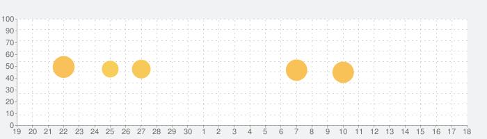 FPS Meter & Crosshair - Gamer Bubblesの話題指数グラフ(10月18日(月))