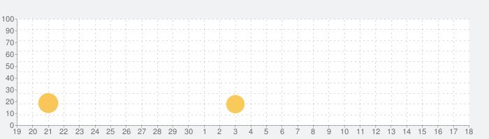 eBatuqueの話題指数グラフ(5月18日(火))