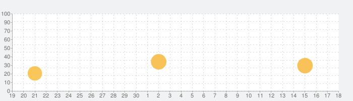 全自動個体値チェッカー (図鑑付き) for ポケモンGOの話題指数グラフ(10月18日(月))