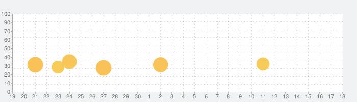 SOSプラス 生活おたすけサービスの話題指数グラフ(10月18日(月))