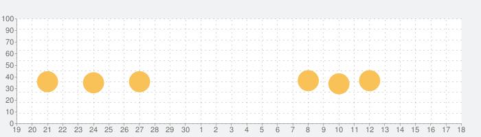 タクシー運賃検索の話題指数グラフ(10月18日(月))