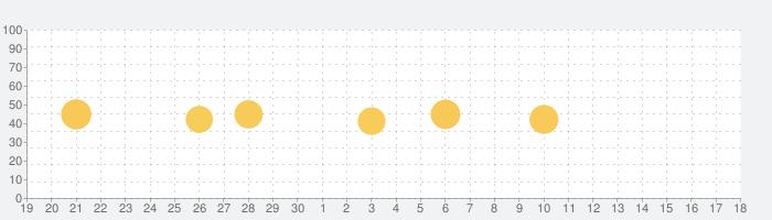 Magic Slime: Antistress & ASMRの話題指数グラフ(10月18日(月))