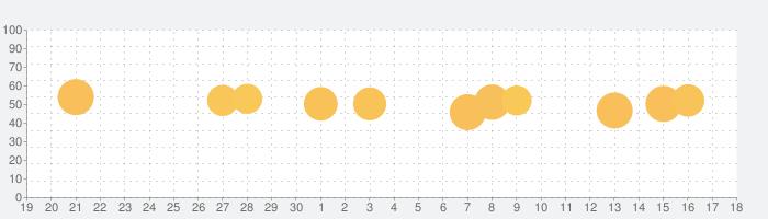 PRESIDENT(プレジデント)の話題指数グラフ(10月18日(月))