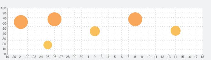 Scrivenerの話題指数グラフ(10月18日(月))