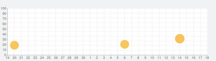 さっぽろグルメクーポン~公式:札幌観光協会~の話題指数グラフ(10月18日(月))