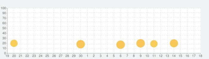 脱出ゲーム Tea Party 不思議な国の不思議なお茶会の話題指数グラフ(5月18日(火))