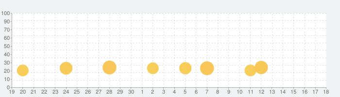 麻雀 ジャンナビ麻雀オンラインの話題指数グラフ(10月18日(月))