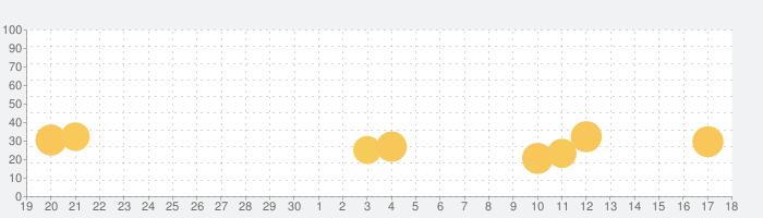 脱出ゲーム Christmas Nightの話題指数グラフ(5月18日(火))