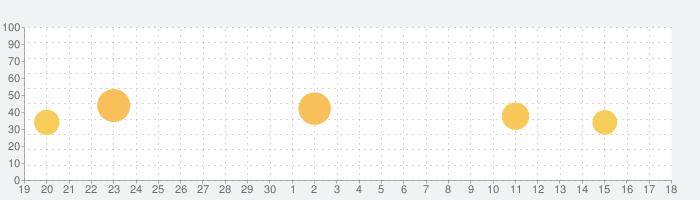 コミックDAYSの話題指数グラフ(10月18日(月))