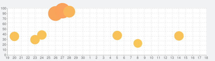 MuseCam - Photo Editorの話題指数グラフ(5月18日(火))