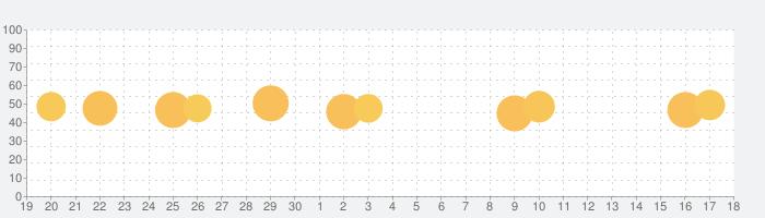Mojito: ストーリー 加工の話題指数グラフ(5月18日(火))