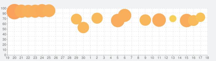 Elona Mobileの話題指数グラフ(5月18日(火))