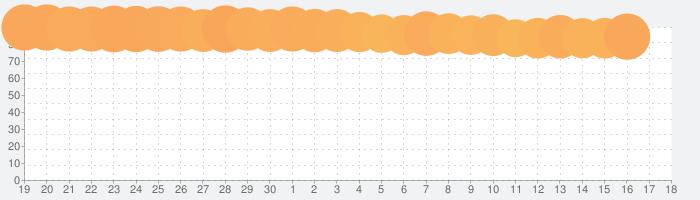 サガ フロンティア リマスターの話題指数グラフ(5月18日(火))