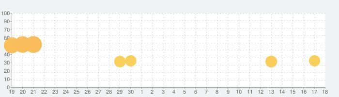 Ping Pong Furyの話題指数グラフ(5月18日(火))