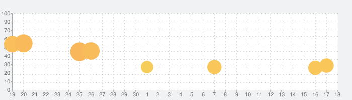 思い出の食堂物語2の話題指数グラフ(5月18日(火))