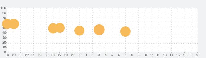 脱出ゲーム 桜ノ湯の話題指数グラフ(5月18日(火))